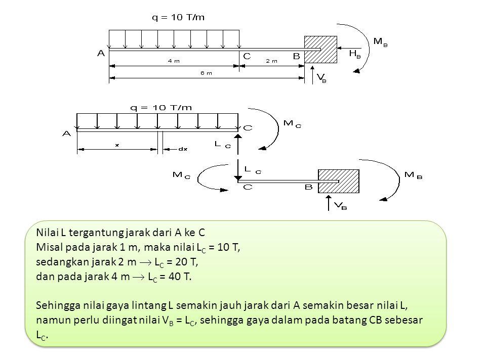 Nilai L tergantung jarak dari A ke C