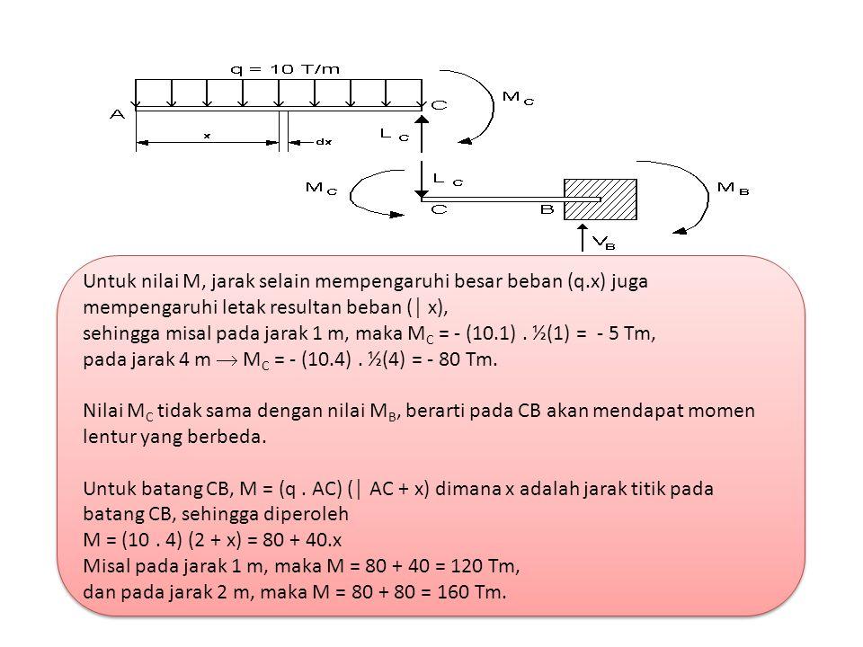 Untuk nilai M, jarak selain mempengaruhi besar beban (q