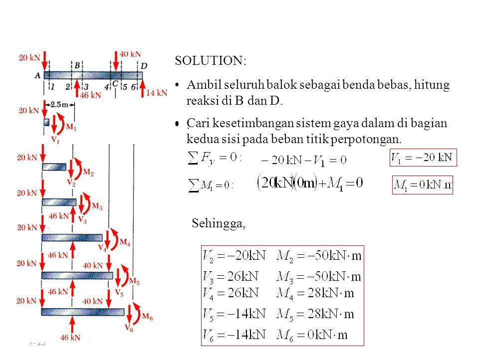 SOLUTION: Ambil seluruh balok sebagai benda bebas, hitung reaksi di B dan D. .