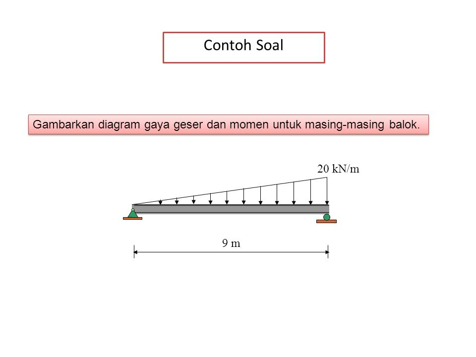 Contoh Soal Gambarkan diagram gaya geser dan momen untuk masing-masing balok. 9 m 20 kN/m