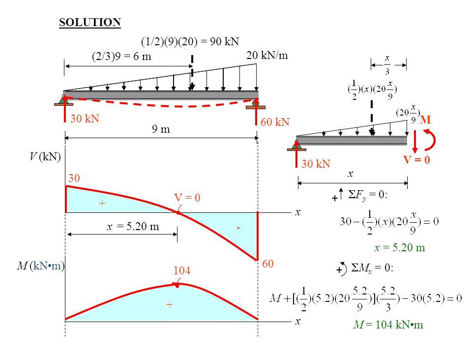 SOLUTION (1/2)(9)(20) = 90 kN. 9 m. 20 kN/m. (2/3)9 = 6 m. 30 kN. 60 kN. x. 30 kN. V = 0. M.