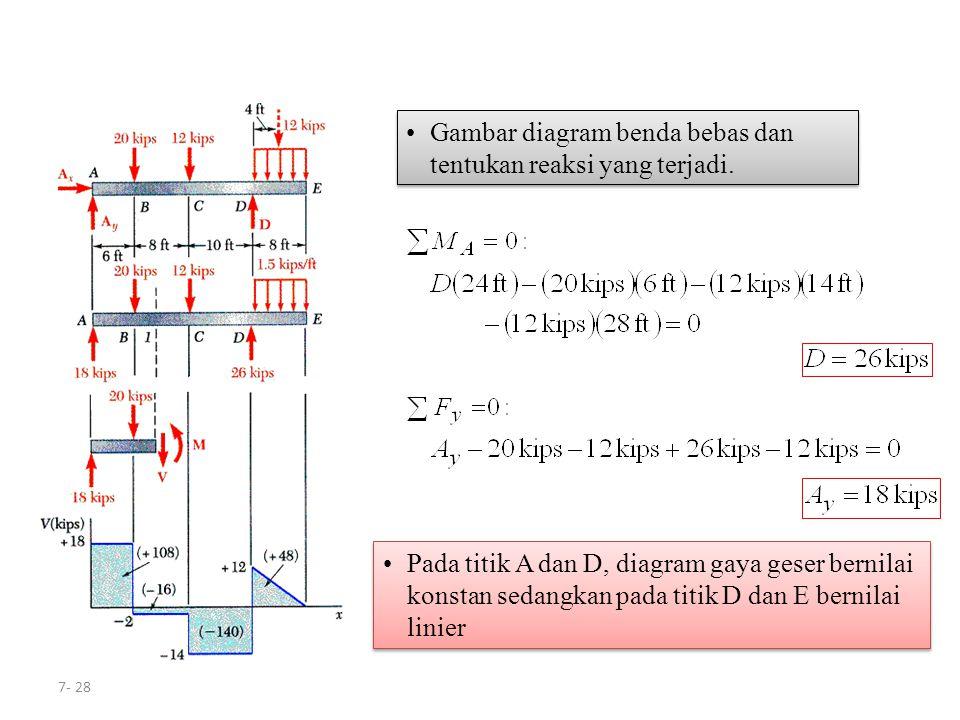 Gambar diagram benda bebas dan tentukan reaksi yang terjadi.