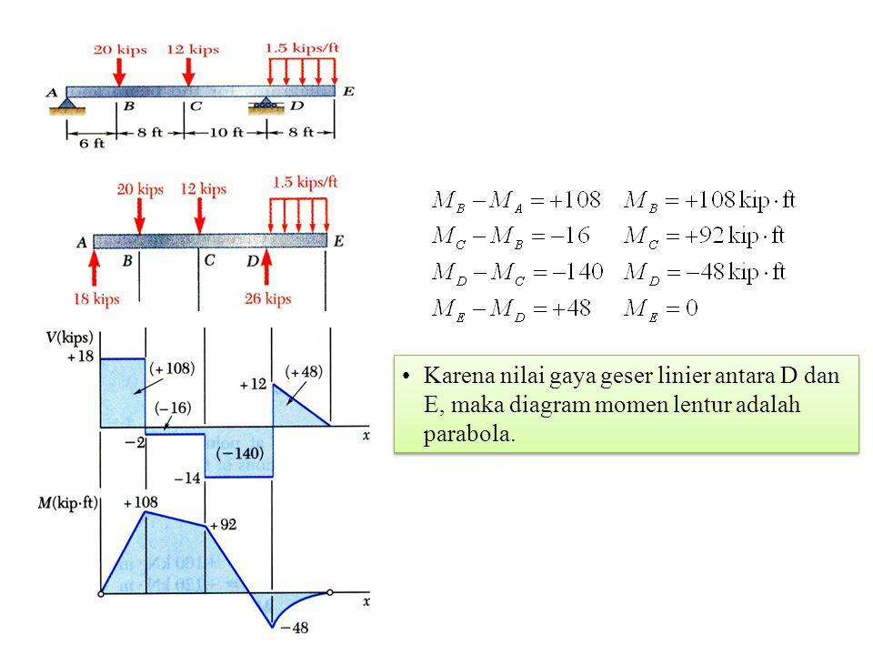 Karena nilai gaya geser linier antara D dan E, maka diagram momen lentur adalah parabola.