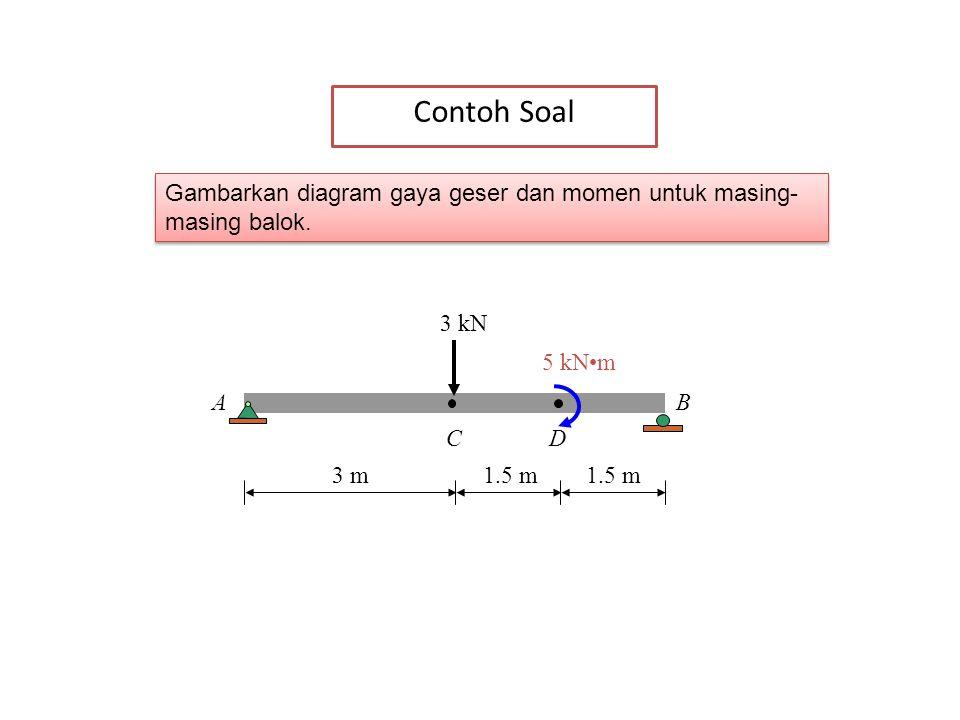 Contoh Soal Gambarkan diagram gaya geser dan momen untuk masing-masing balok. 3 kN. 5 kN•m. A. B.