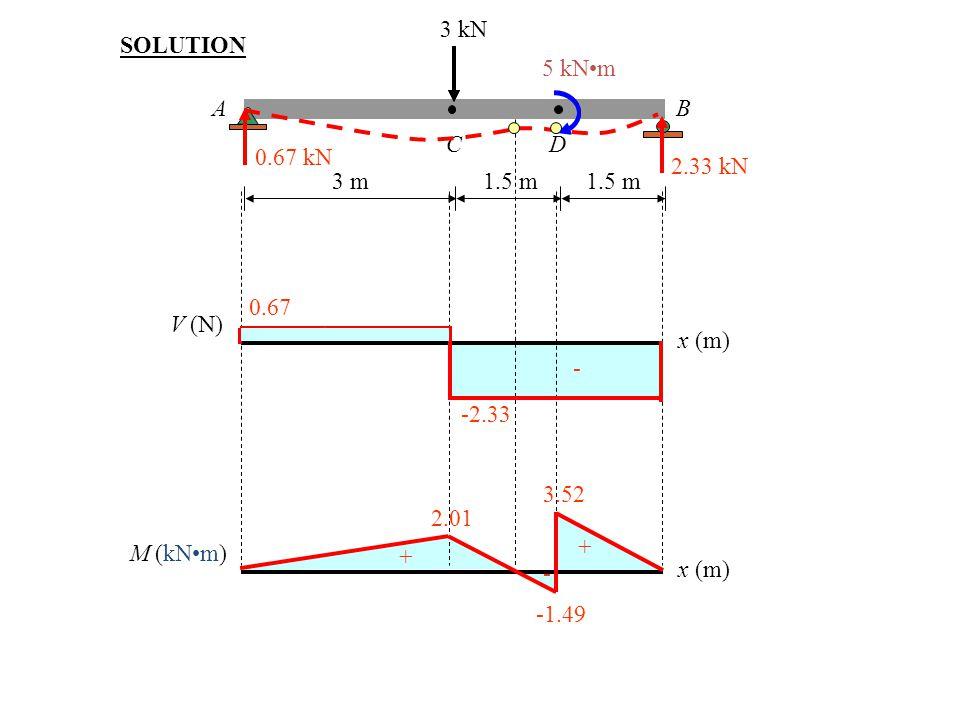 3 kN 5 kN•m. A. B. C. D. 3 m. 1.5 m. SOLUTION. 0.67 kN. 2.33 kN. 0.67. V (N) x (m) + -2.33.