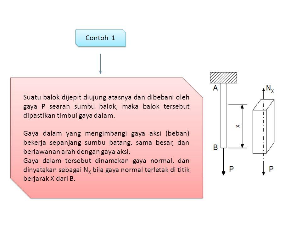 Contoh 1 Suatu balok dijepit diujung atasnya dan dibebani oleh gaya P searah sumbu balok, maka balok tersebut dipastikan timbul gaya dalam.
