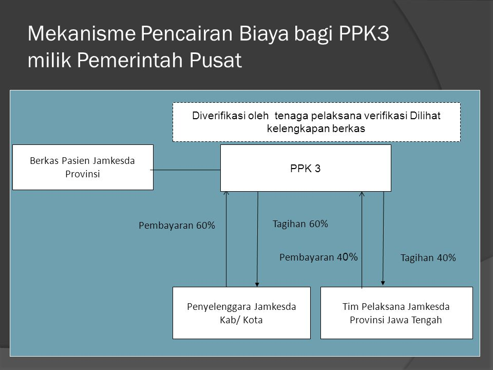 Mekanisme Pencairan Biaya bagi PPK3 milik Pemerintah Pusat