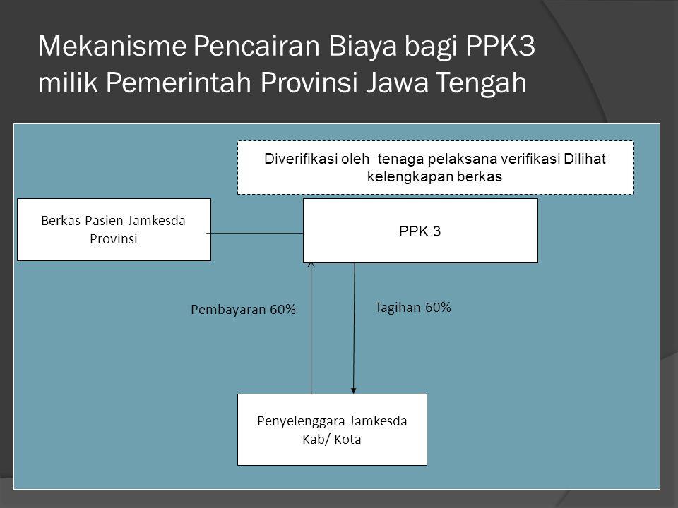 Mekanisme Pencairan Biaya bagi PPK3 milik Pemerintah Provinsi Jawa Tengah