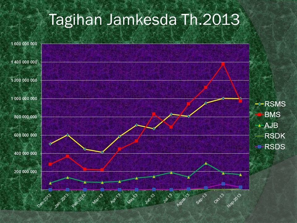 Tagihan Jamkesda Th.2013