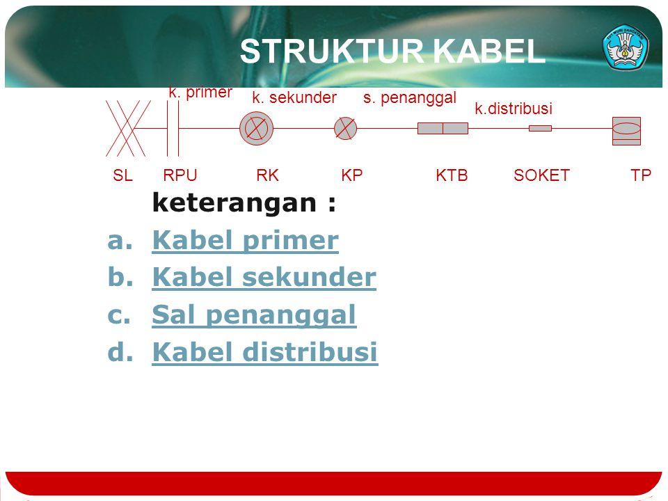 STRUKTUR KABEL keterangan : Kabel primer Kabel sekunder Sal penanggal