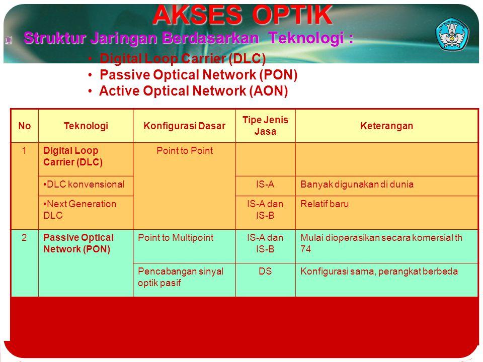 AKSES OPTIK Struktur Jaringan Berdasarkan Teknologi :