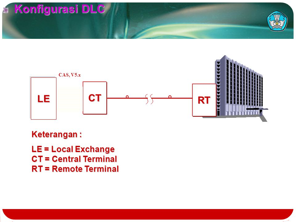Konfigurasi DLC LE CT RT Keterangan : LE = Local Exchange