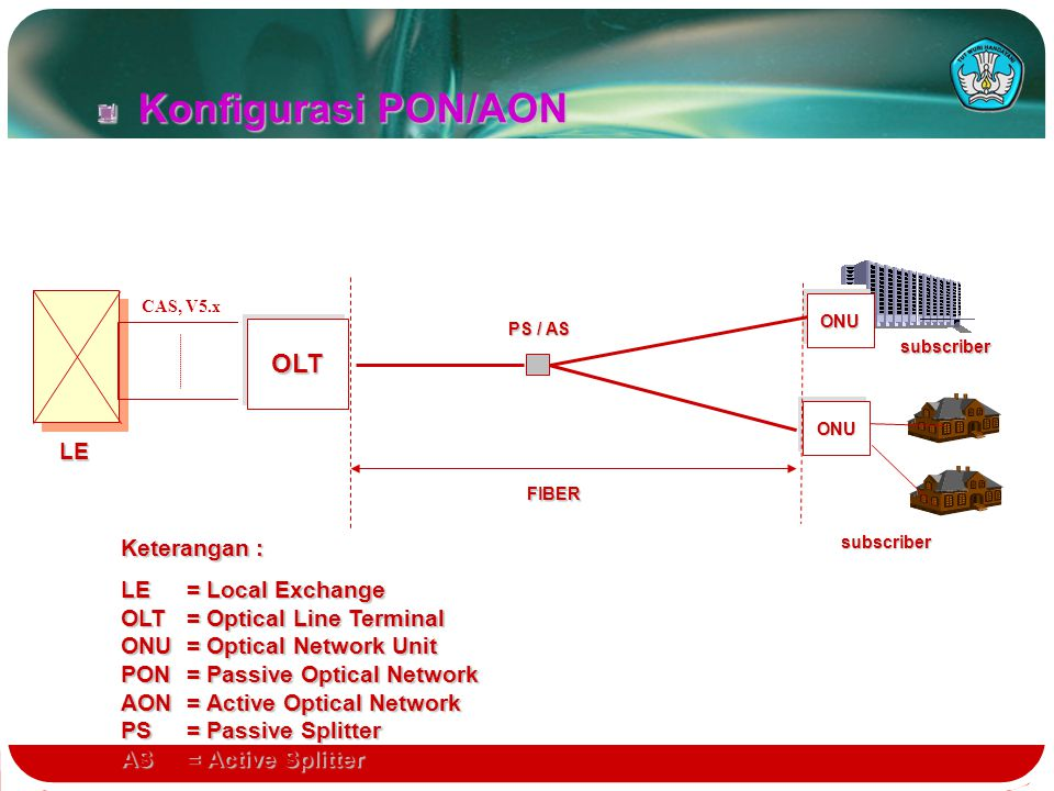 Konfigurasi PON/AON OLT Catatan : LE Keterangan : LE = Local Exchange