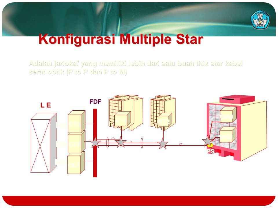 Konfigurasi Multiple Star