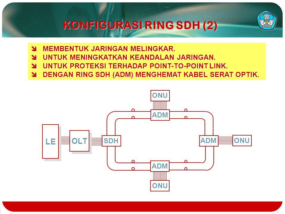 KONFIGURASI RING SDH (2)