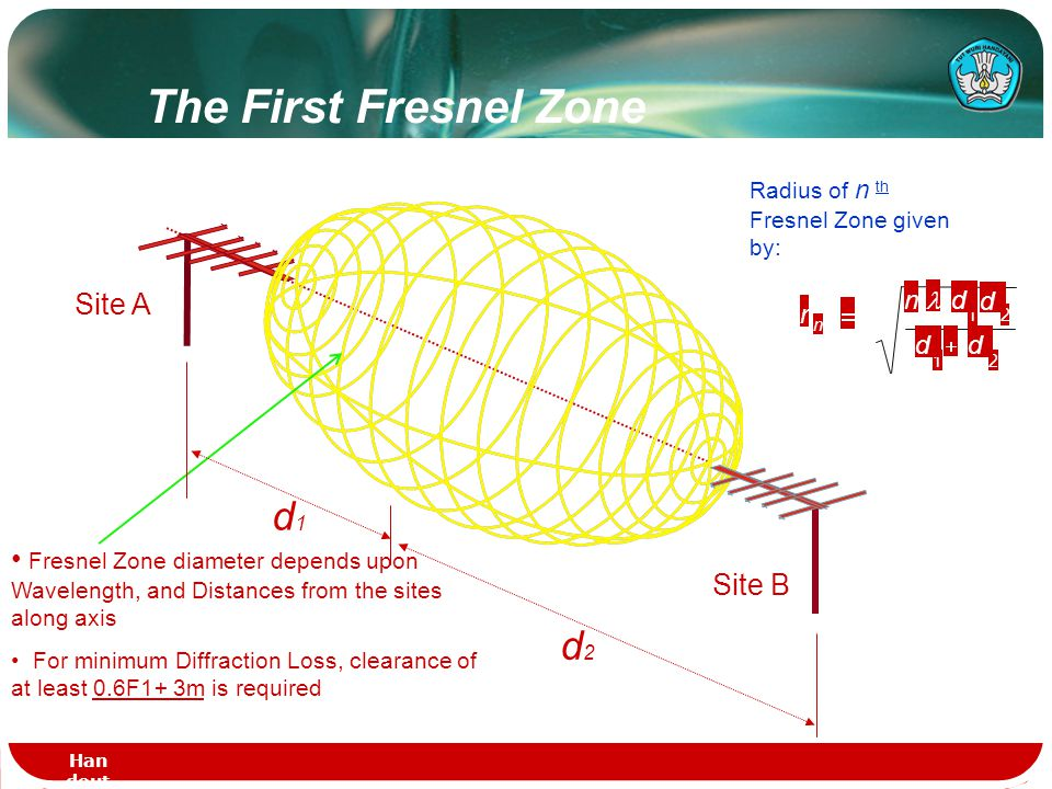 The First Fresnel Zone d1 d2 Site A
