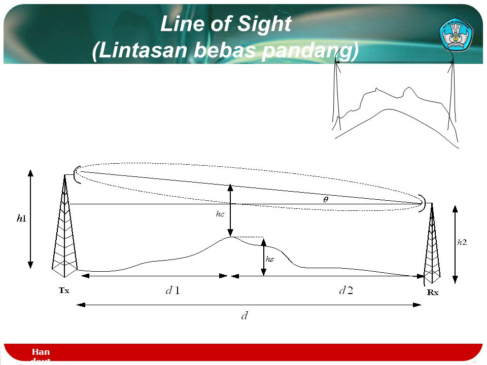 Line of Sight (Lintasan bebas pandang)