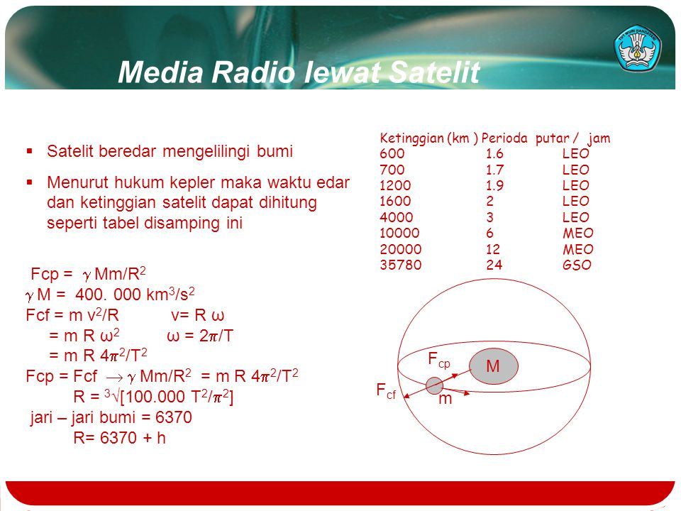 Media Radio lewat Satelit