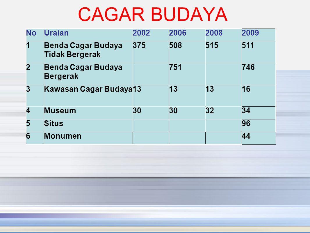 CAGAR BUDAYA No. Uraian. 2002. 2006. 2008. 2009. 1. Benda Cagar Budaya Tidak Bergerak. 375.