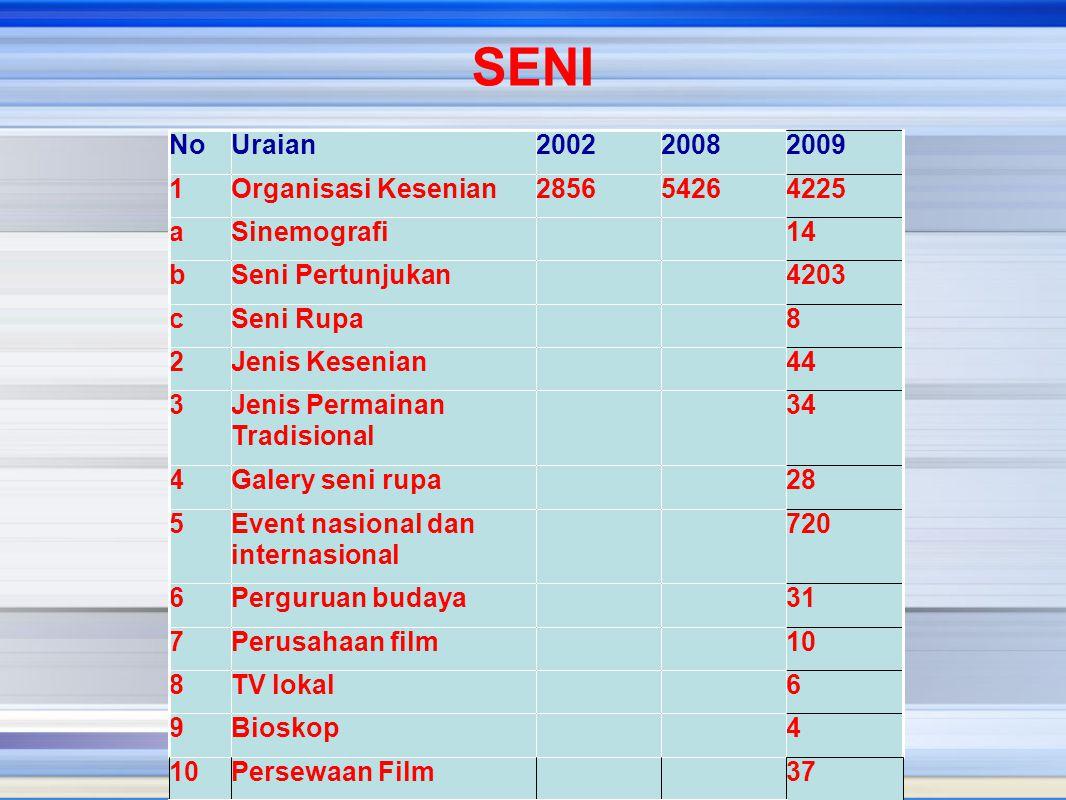 SENI No Uraian 2002 2008 2009 1 Organisasi Kesenian 2856 5426 4225 a
