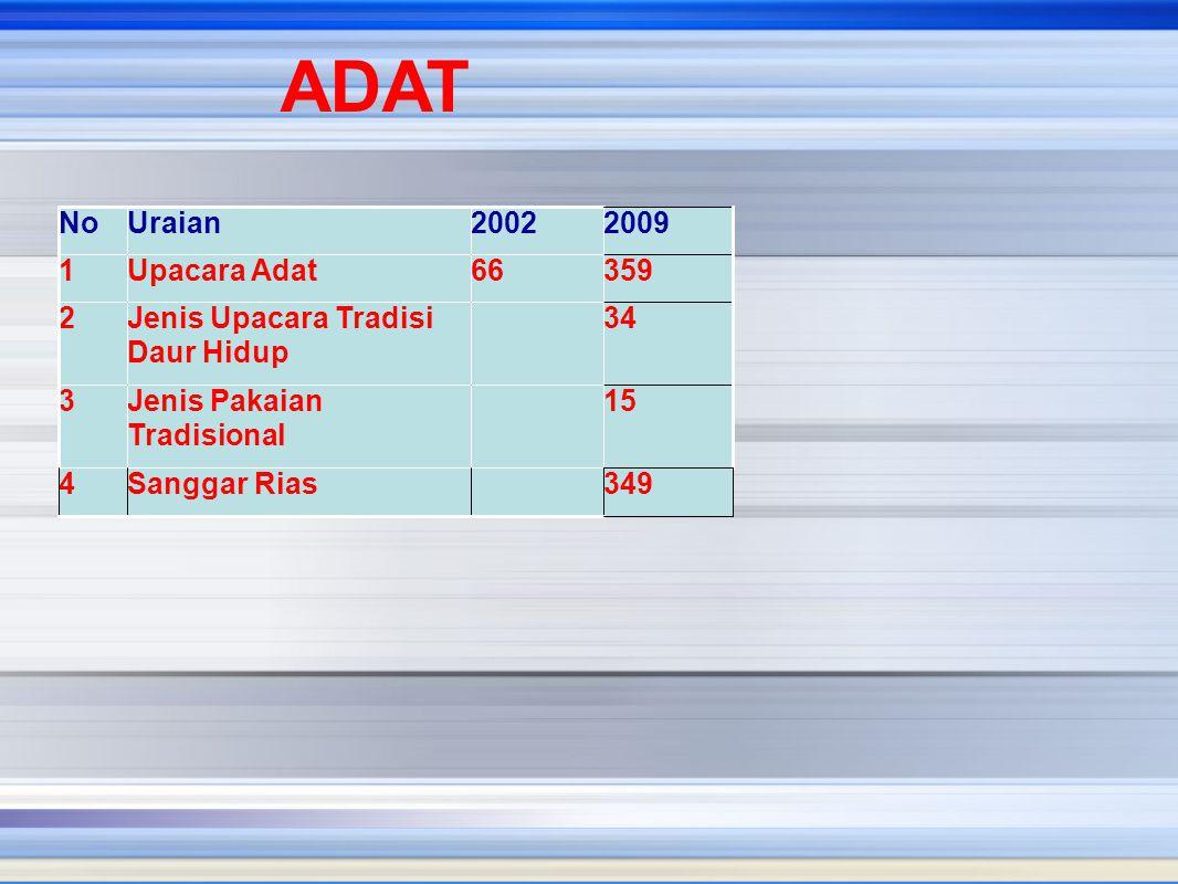 ADAT No Uraian 2002 2009 1 Upacara Adat 66 359 2