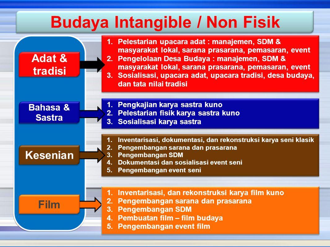 Budaya Intangible / Non Fisik