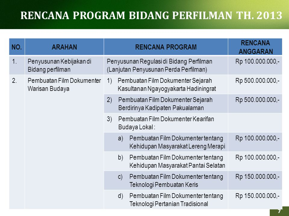 RENCANA PROGRAM BIDANG PERFILMAN TH. 2013
