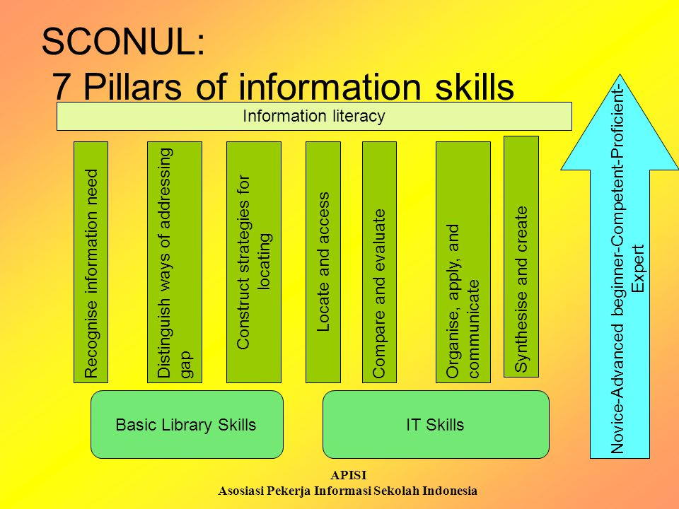 SCONUL: 7 Pillars of information skills