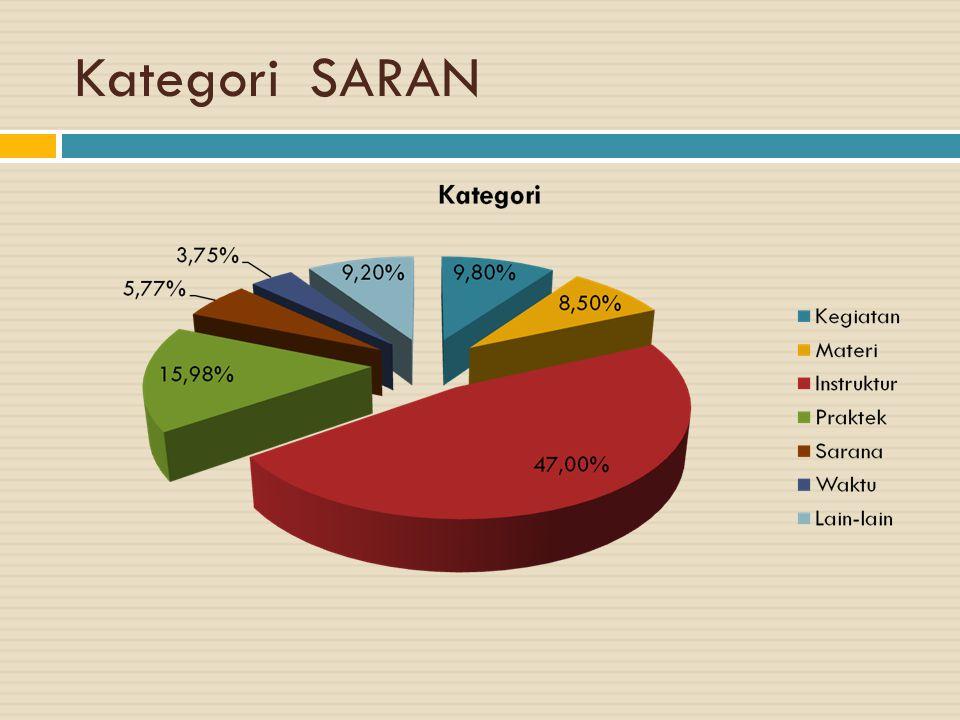 Kategori SARAN Example graph/chart.