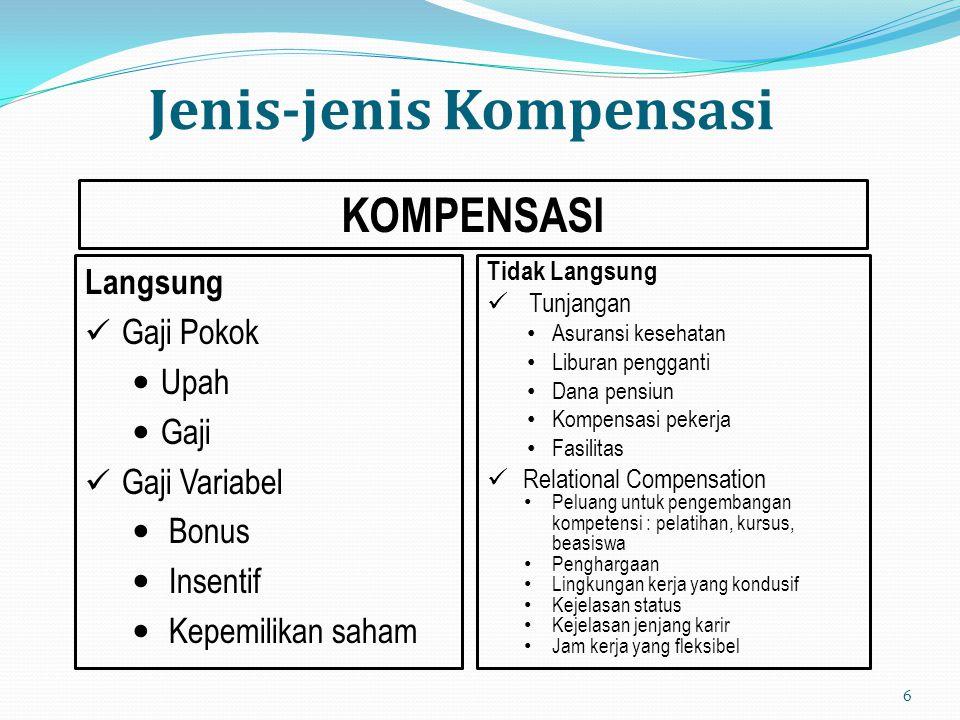 Jenis-jenis Kompensasi