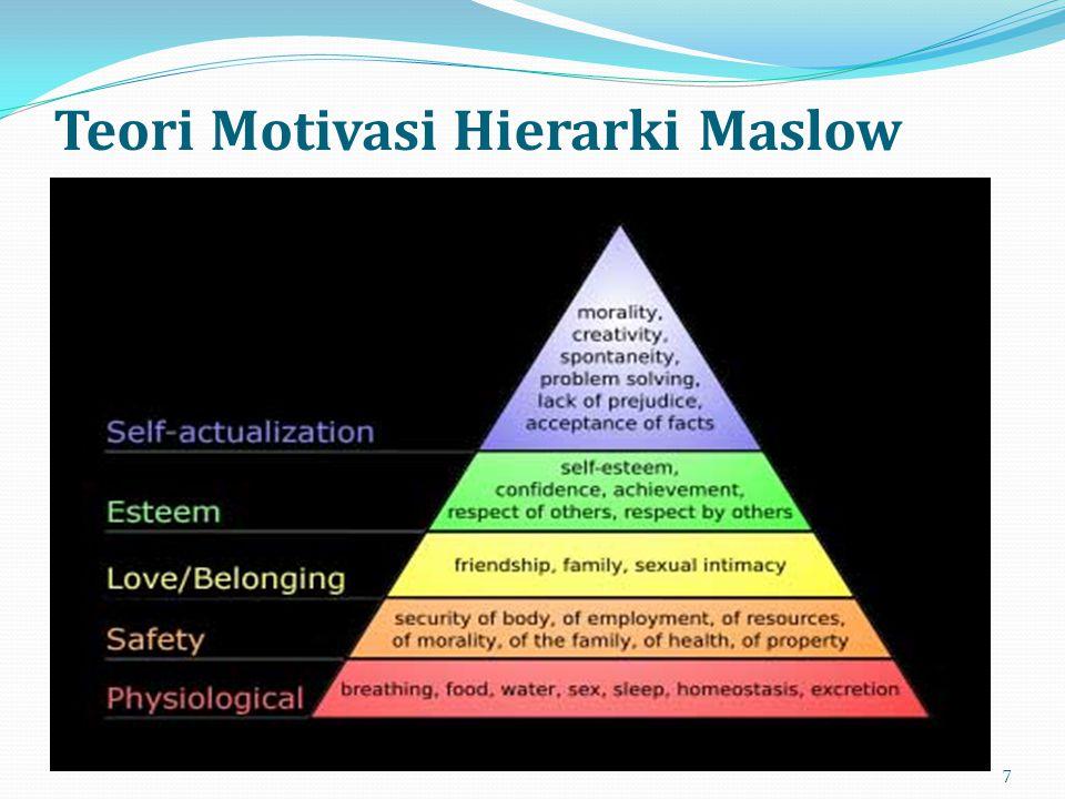Teori Motivasi Hierarki Maslow