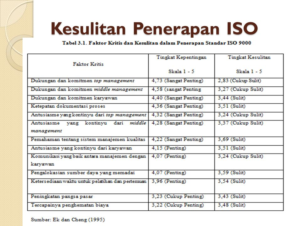 Kesulitan Penerapan ISO