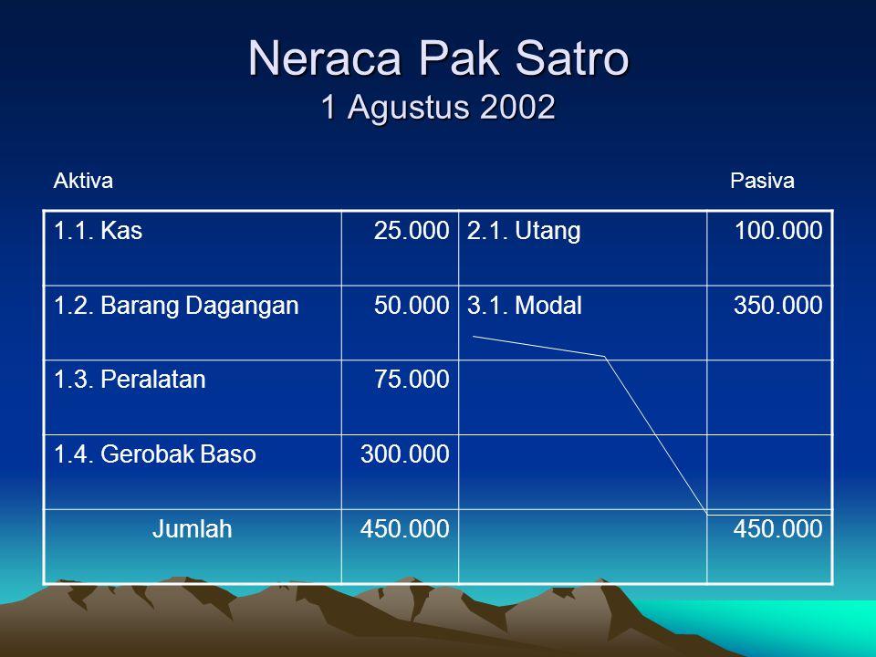Neraca Pak Satro 1 Agustus 2002