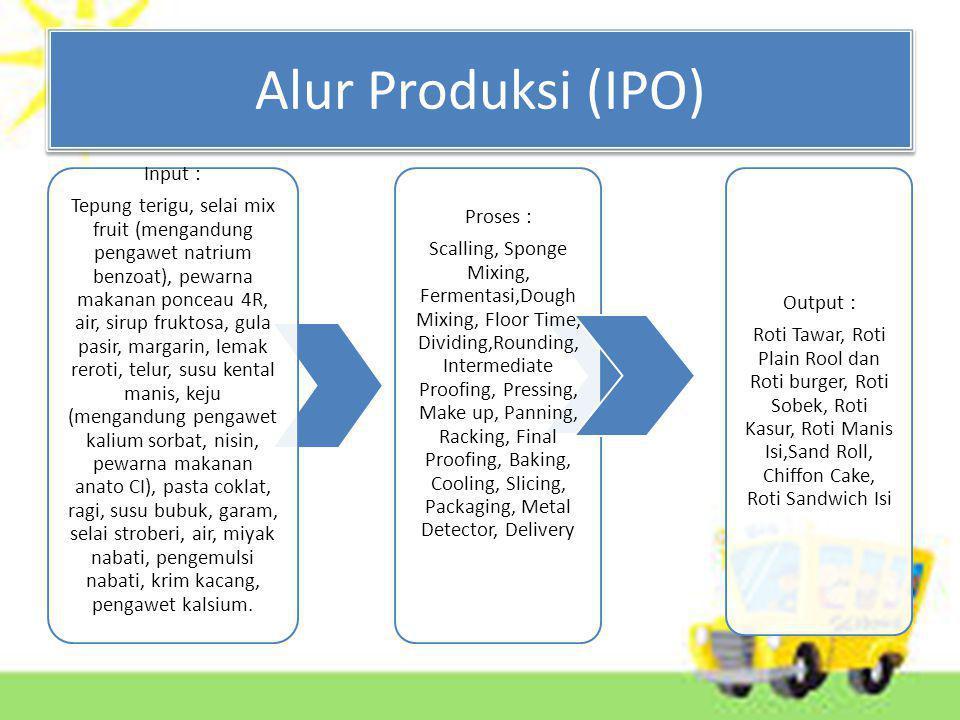 Alur Produksi (IPO) Input :