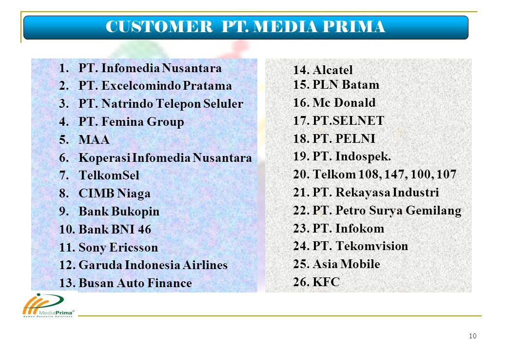 CUSTOMER PT. MEDIA PRIMA