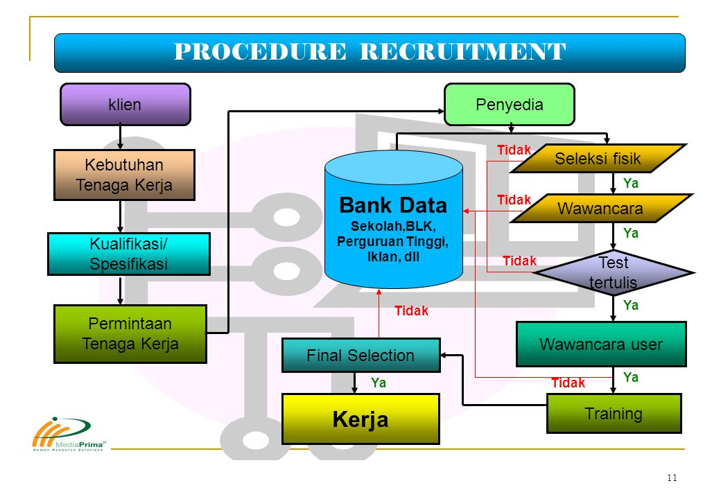 PROCEDURE RECRUITMENT
