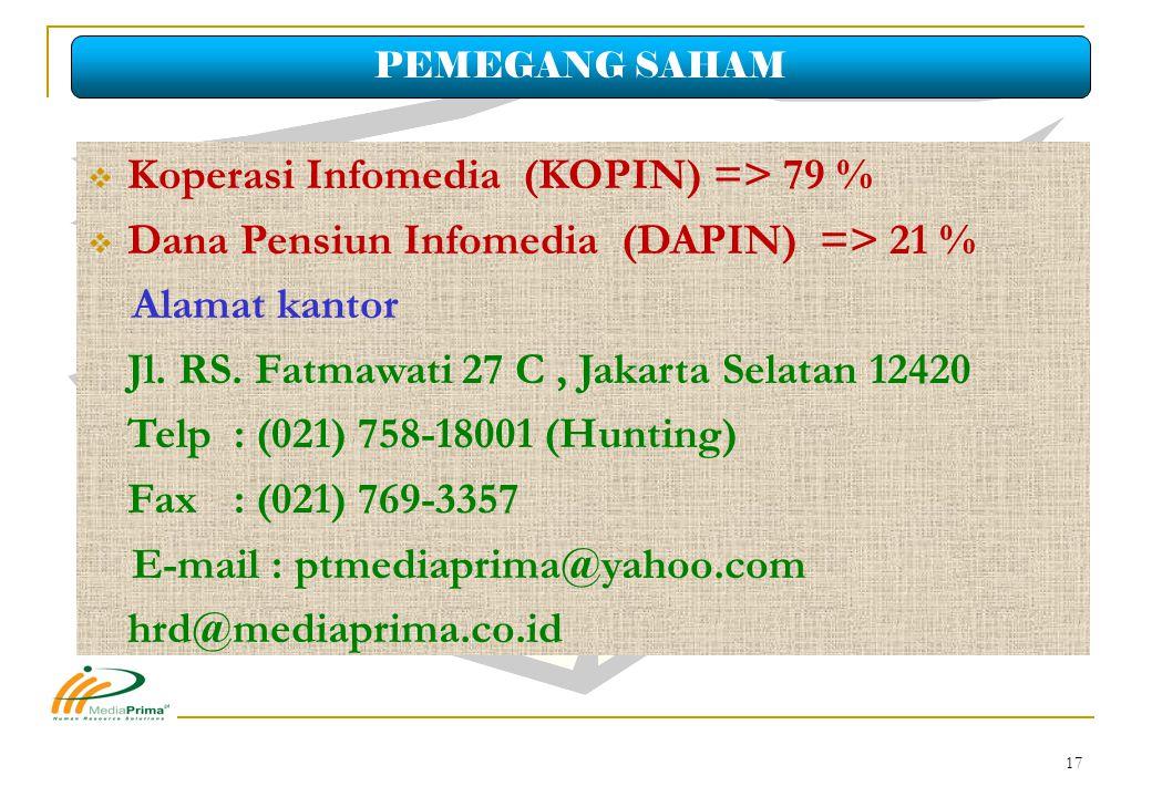 Koperasi Infomedia (KOPIN) => 79 % 
