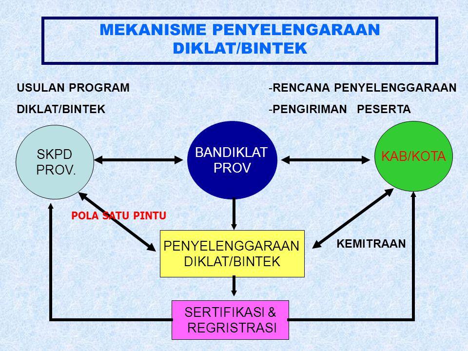MEKANISME PENYELENGARAAN DIKLAT/BINTEK