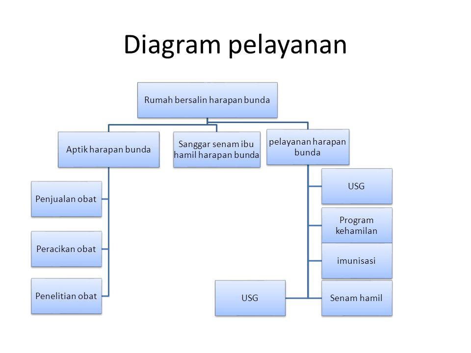 Diagram pelayanan Rumah bersalin harapan bunda Aptik harapan bunda