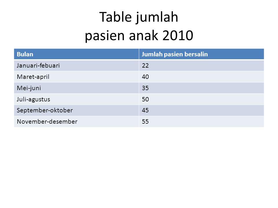 Table jumlah pasien anak 2010