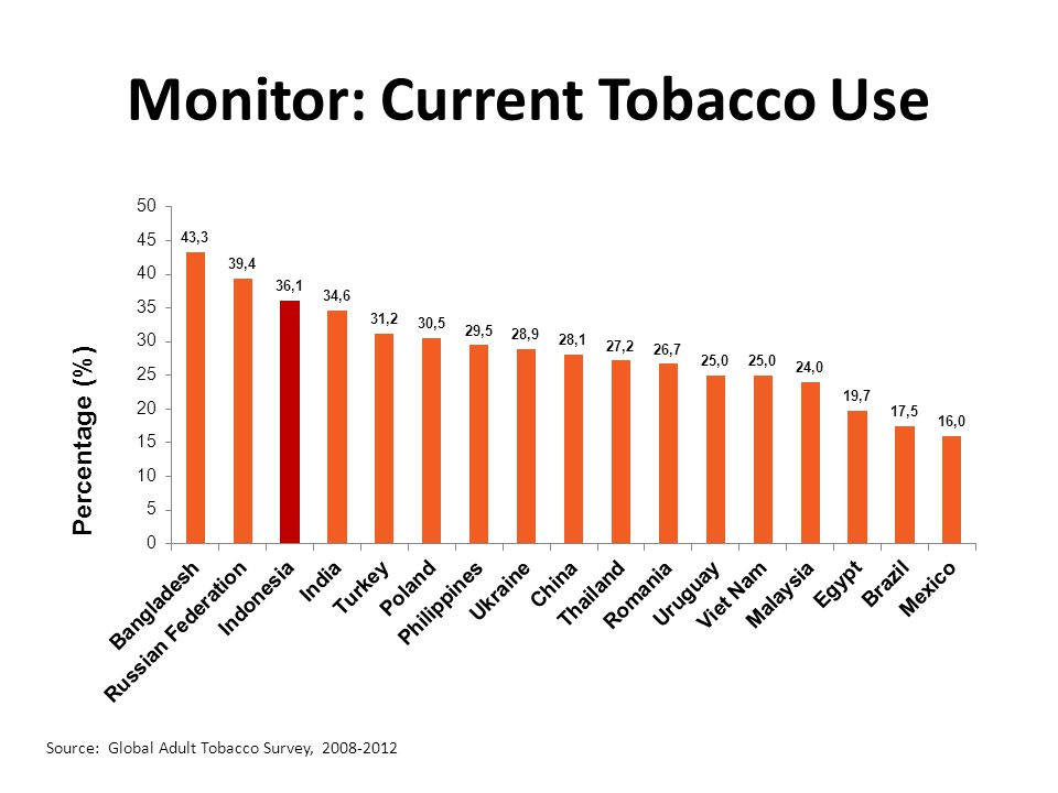 Monitor: Current Tobacco Use