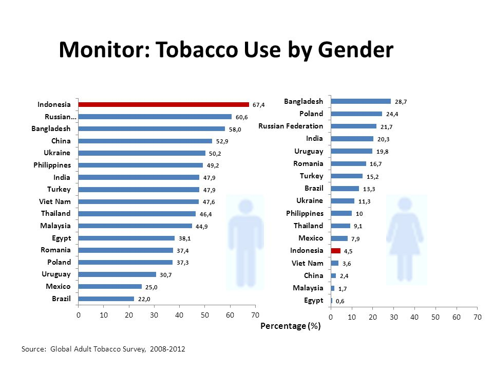 Monitor: Tobacco Use by Gender