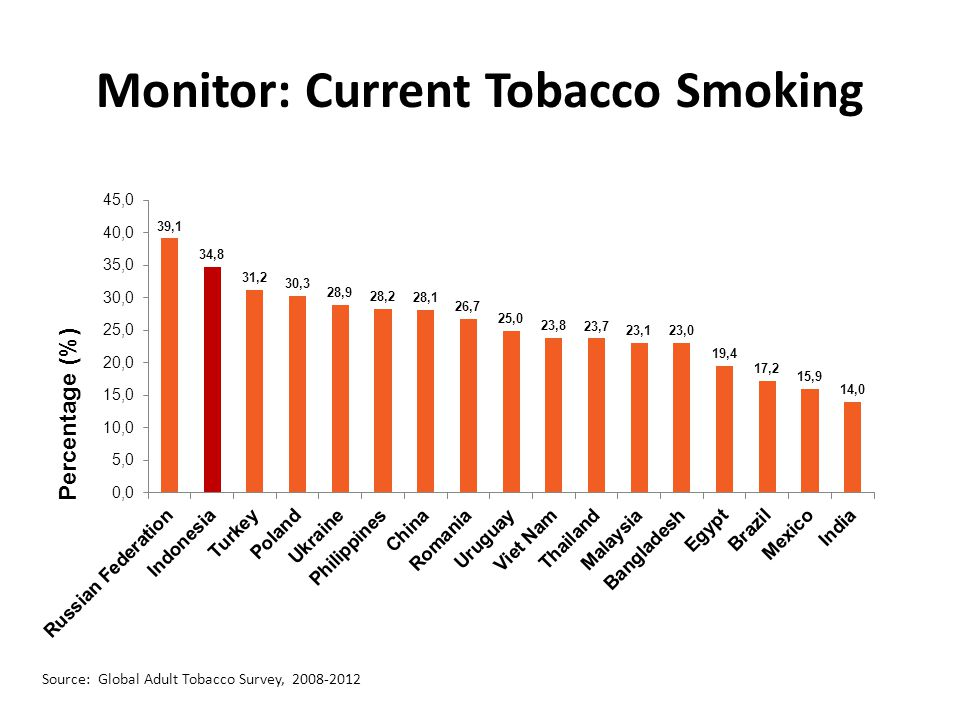 Monitor: Current Tobacco Smoking