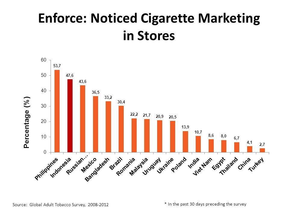 Enforce: Noticed Cigarette Marketing in Stores