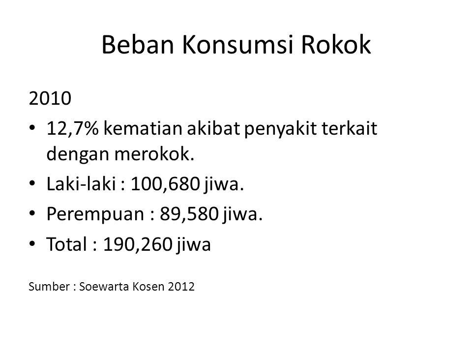 Beban Konsumsi Rokok 2010. 12,7% kematian akibat penyakit terkait dengan merokok. Laki-laki : 100,680 jiwa.