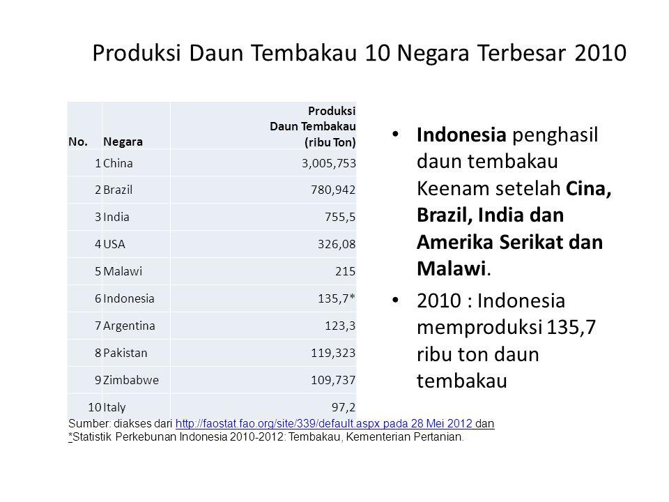 Produksi Daun Tembakau 10 Negara Terbesar 2010