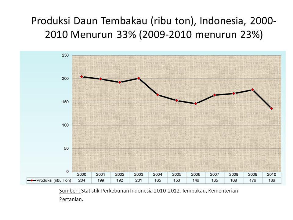 Produksi Daun Tembakau (ribu ton), Indonesia, 2000-2010 Menurun 33% (2009-2010 menurun 23%)