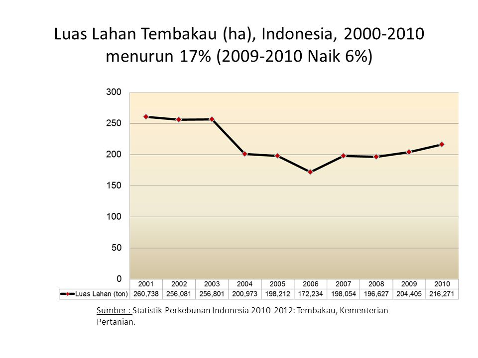 Luas Lahan Tembakau (ha), Indonesia, 2000-2010 menurun 17% (2009-2010 Naik 6%)