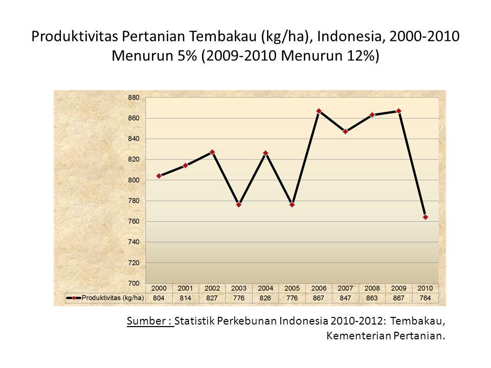 Produktivitas Pertanian Tembakau (kg/ha), Indonesia, 2000-2010 Menurun 5% (2009-2010 Menurun 12%)