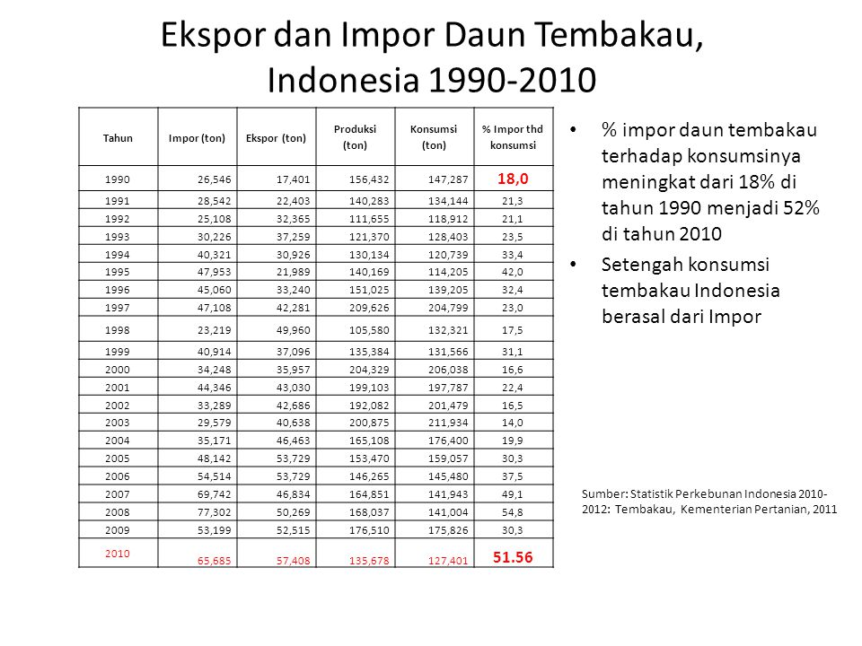 Ekspor dan Impor Daun Tembakau, Indonesia 1990-2010